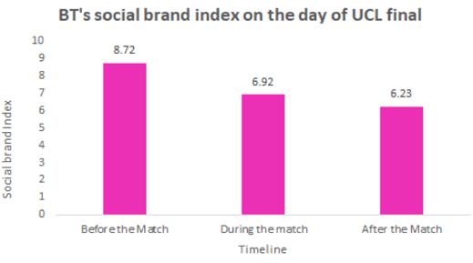 BTs social brand
