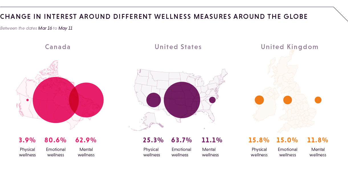 CHANGE IN INTEREST AROUND DIFFERENT WELLNESS MEASURES AROUND THE GLOBE (1)