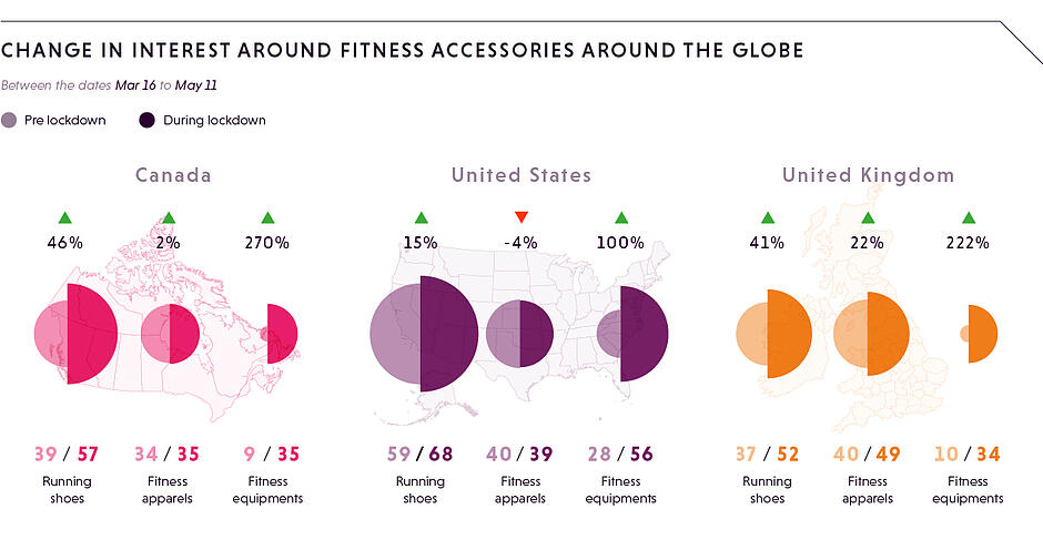 CHANGE IN INTEREST AROUND FITNESS ACCESSORIES AROUND THE GLOBE (1)