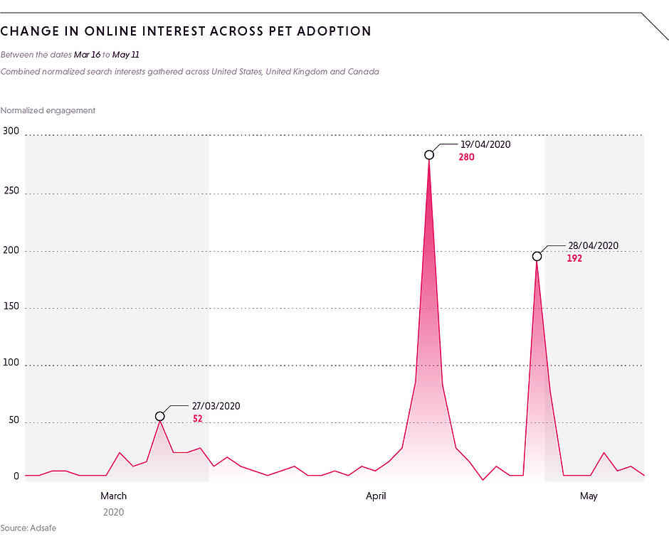 Change in online interest ACROSS PET ADOPTION (1)