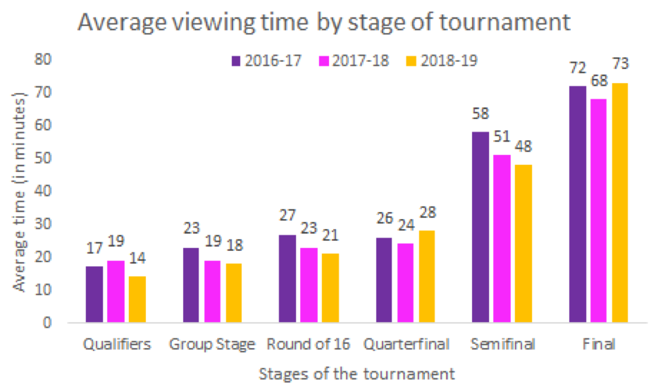 Stages of the tournament