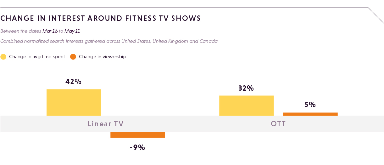 CHANGE IN INTEREST AROUND FITNESS TV SHOWS