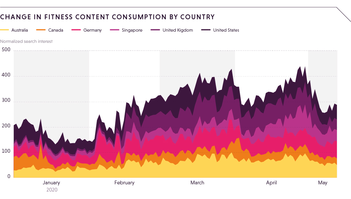 Change in fitness content consumption by country