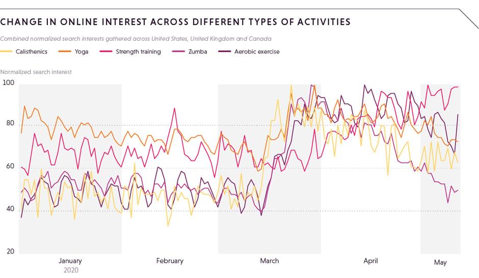 Change in online interest ACROSS DIFFERENT TYPES OF ACTIVITIES