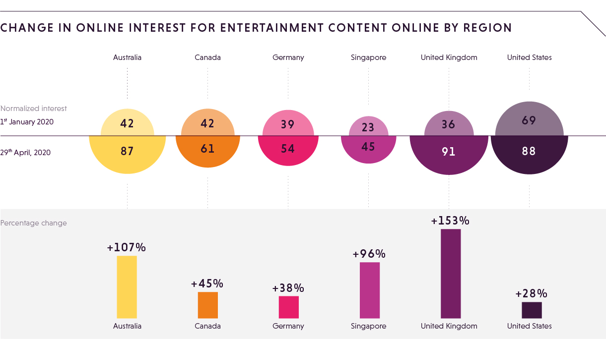 Change in online interest for entertainment-1