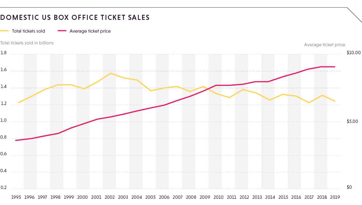 Domestic US box office ticket sales