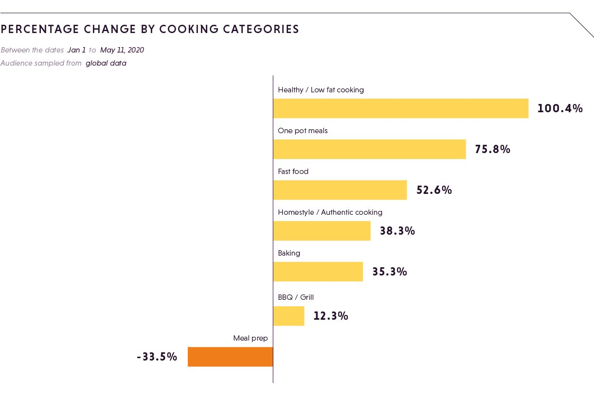 PERCENTAGE CHANGE by cooking categories (3)