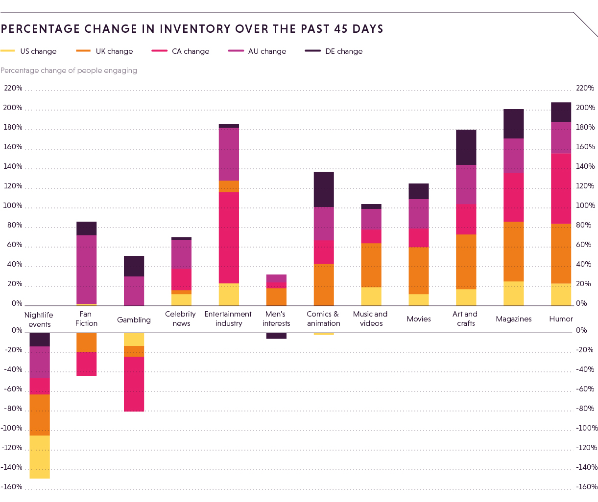 Percentage change in inventory-1
