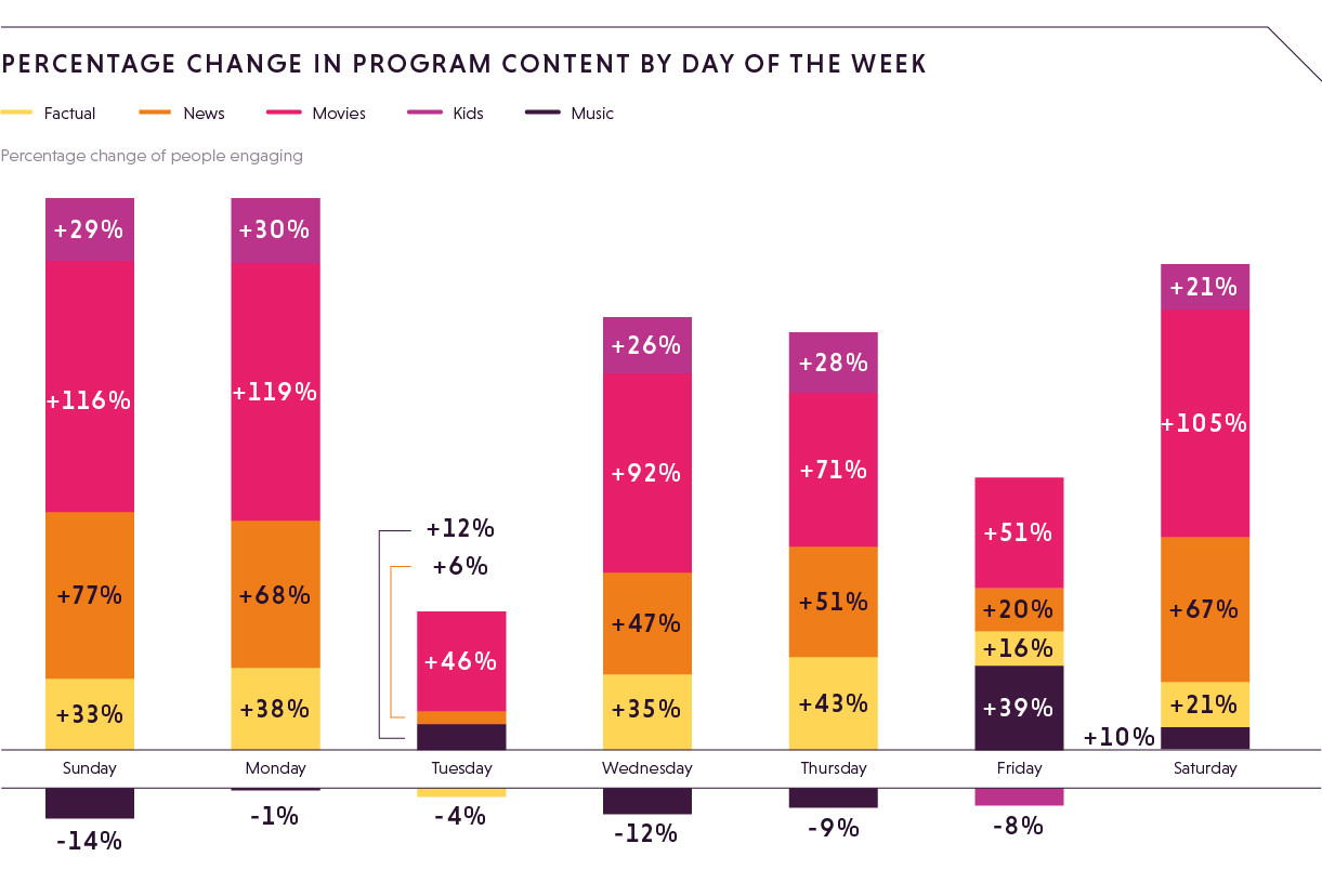 Percentage change program content by day of week-1