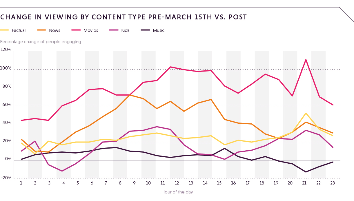 Percentage change program content by hour of day