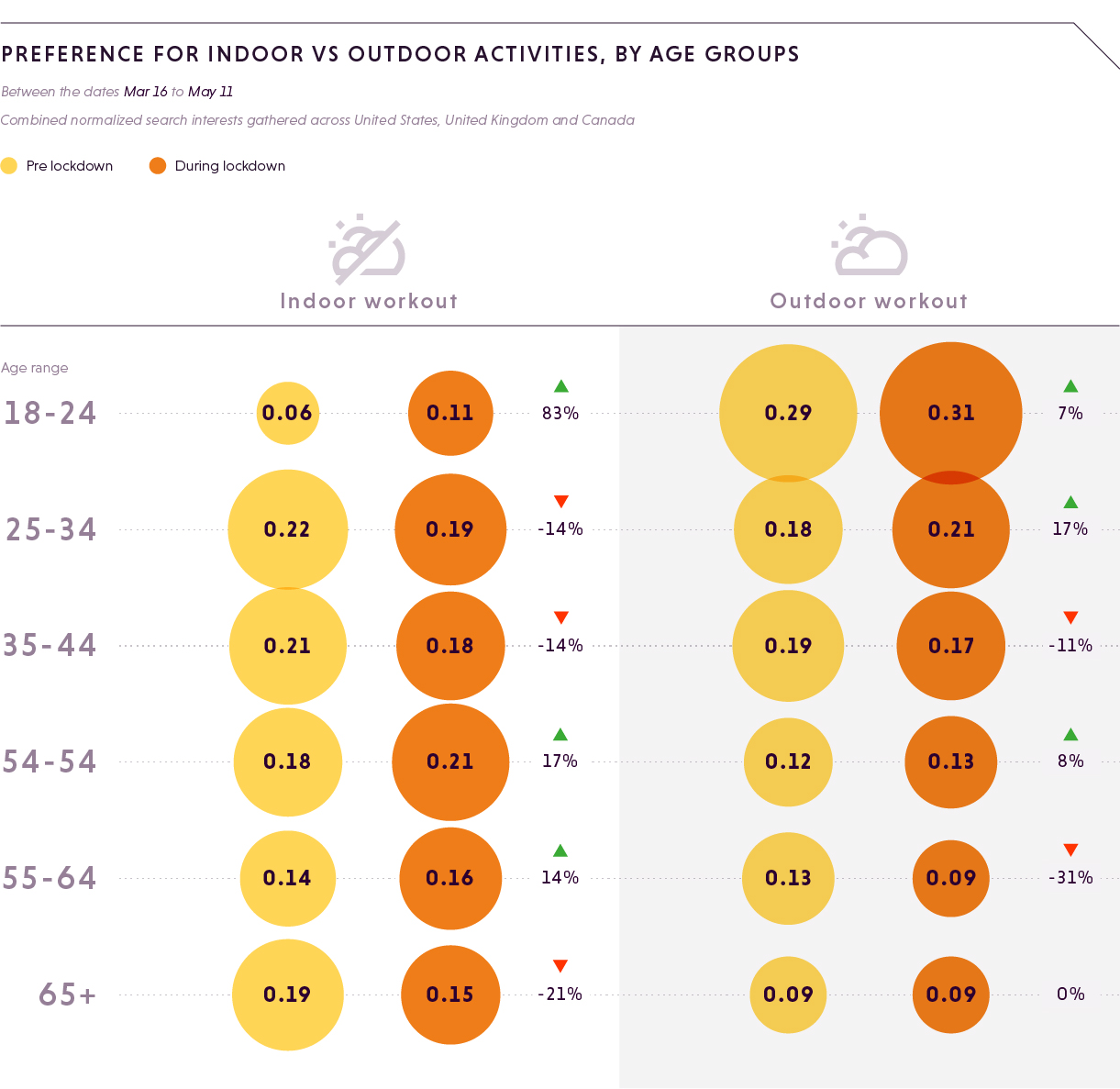 Preference for Indoor Vs Outdoor activities, by age groups