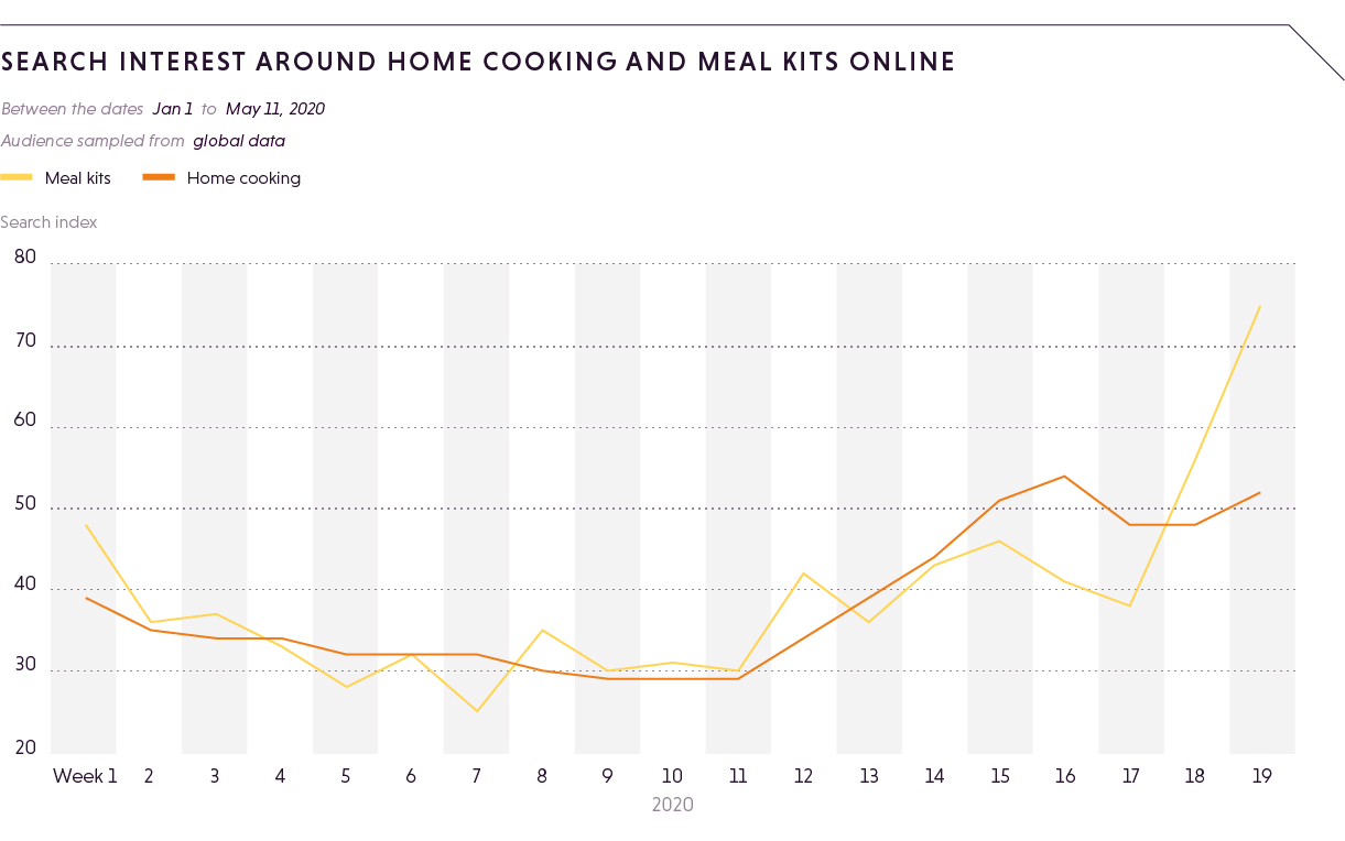 SEARCH INTEREST AROUND HOME COOKING AND MEAL KITS ONLINE