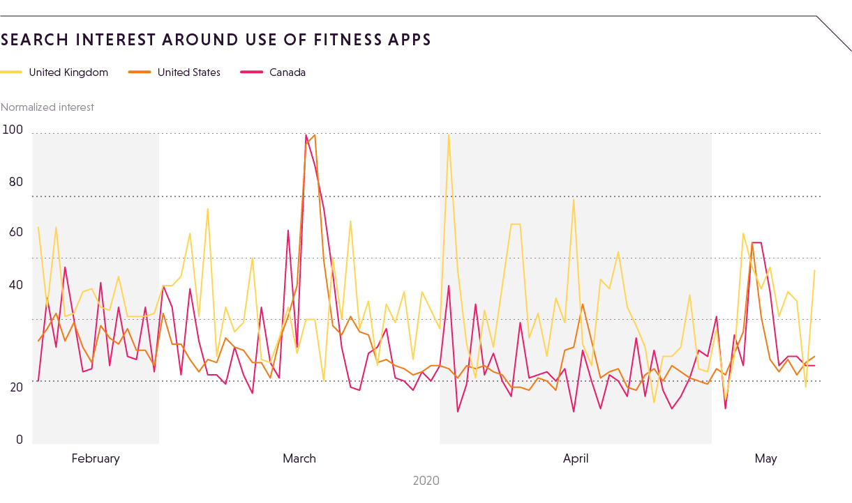 SEARCH INTEREST AROUND USE OF FITNESS APPS (1)