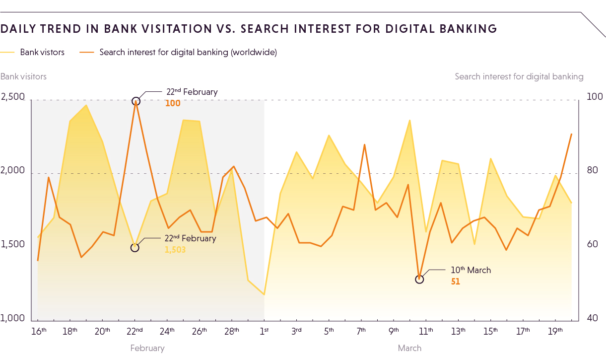 bank-visitor+search-interest