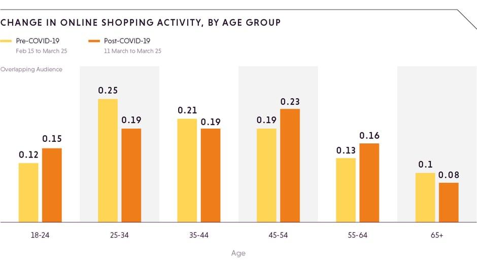 change-in-offline-online-shopping
