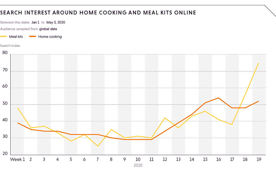 home cooking & meal kits (1)